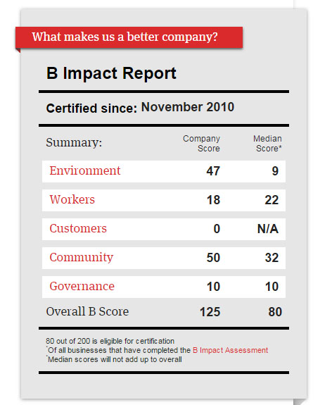 B Corp Scorecard